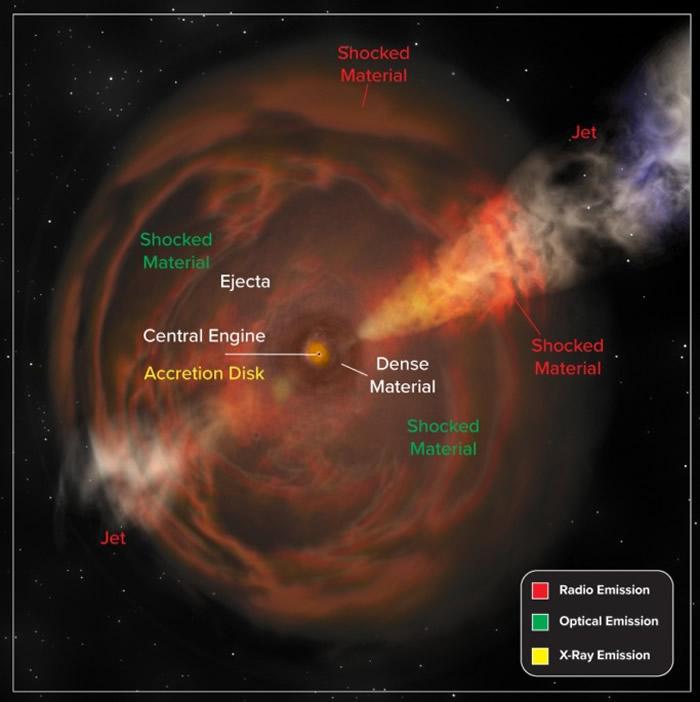 天文学家发现一类新的宇宙爆炸现象