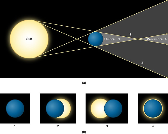 2020年6月份天文现象概况:6月21日将上演日环食