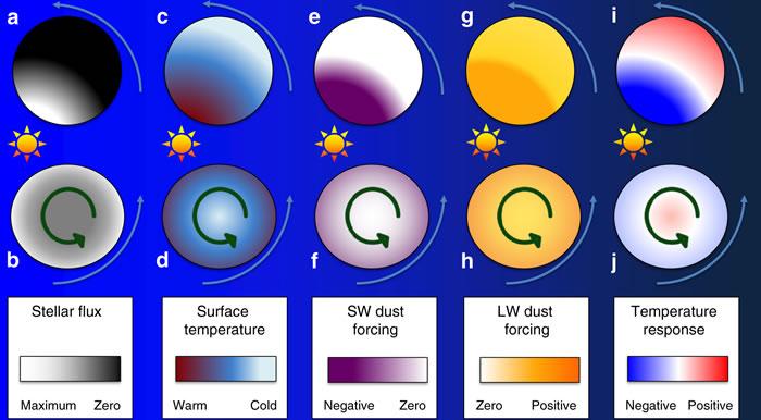 示意图显示了矿尘对行星气候的影响。图片来源:《自然·通讯》在线版