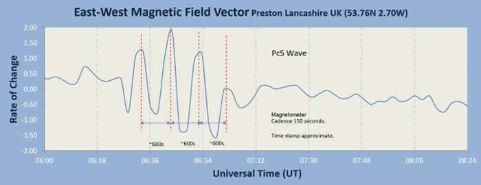 科学家观测到罕见的地球磁场运动