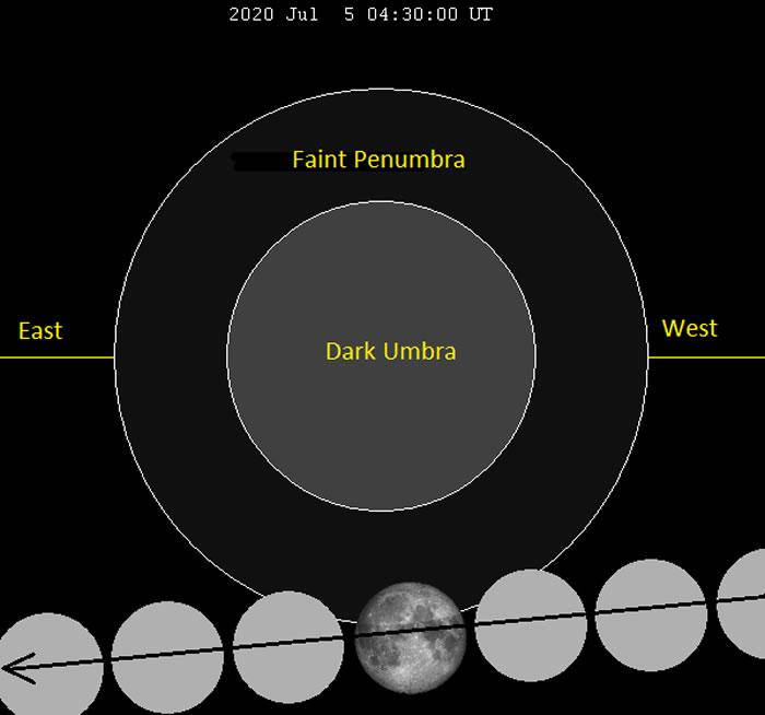 7月4日到5日晚美洲上演极为微弱的半影月食