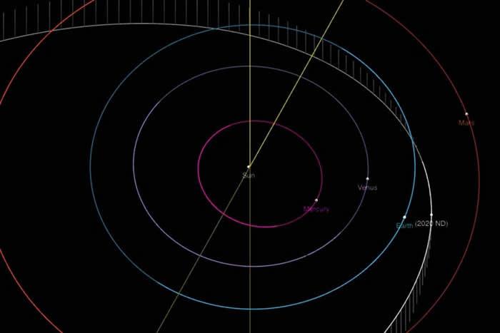 一颗比英国伦敦眼还大的巨大小行星Asteroid 2020 ND将在7月24日与地球近距离划过