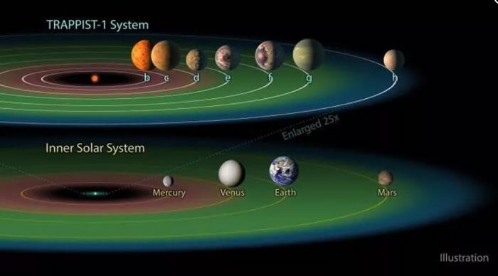 一颗恒星旁最多有几颗宜居行星?