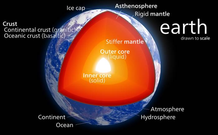 地球最内部的地核为什么会这么热?