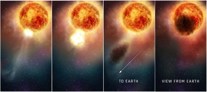 参宿四变暗可能是由于大量热物质喷射形成的尘埃云阻挡了表面星光
