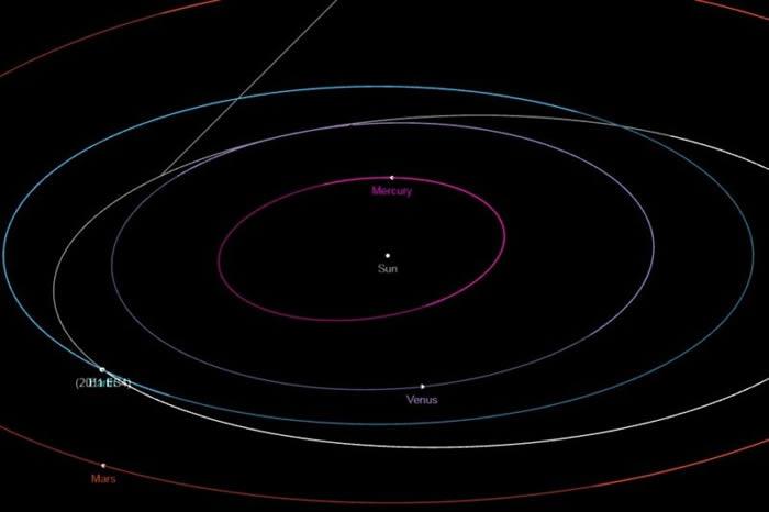 小行星个头差异大 对地球威胁各不相同