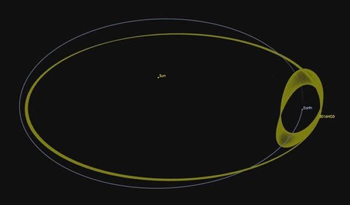 NASA资助的卡塔利娜天空调查组织发现另一个可能的地球迷你月球:2020 CD3