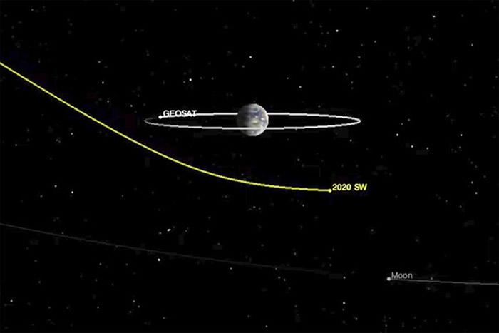 小行星2020 SW超近距离掠过地球太平洋东南部上空