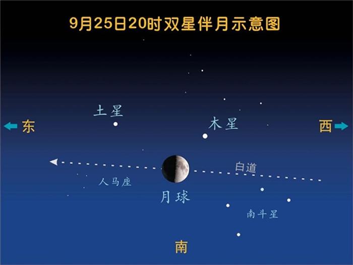"""9月25日、26日将上演今年第四次""""双星伴月""""天象"""