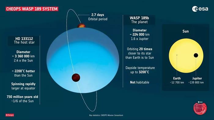 """欧洲航天局系外行星搜寻卫星Cheops发现最亮的""""热木星""""WASP-189b"""