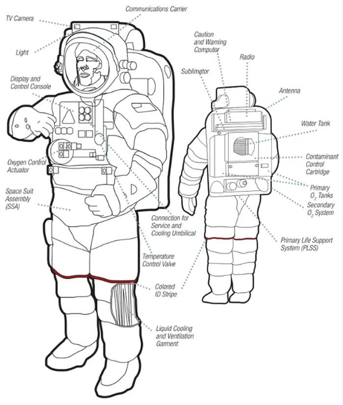 对于生命维持系统,这个背包装置是太空飞行必不可少的物资,没有它太空服仅是化装舞会的一个套装,生命维持系统包括:氧气罐、二氧化碳过滤器、电池、压力调节器、无电线和