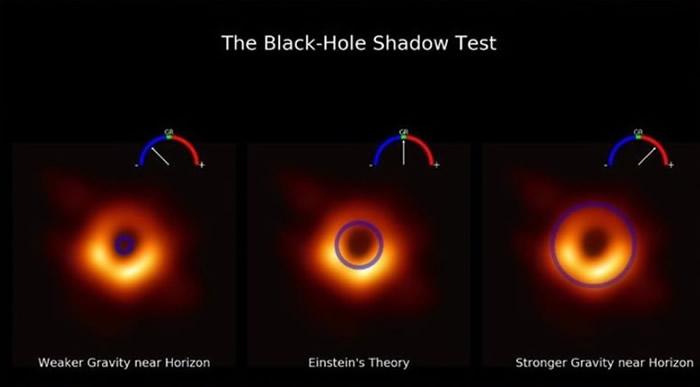 研究人员以黑洞图像测试引力理论及测量黑洞阴影大小。