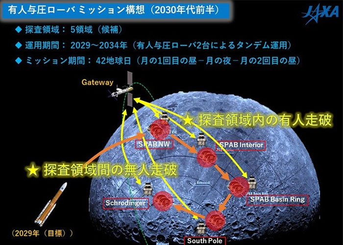 "JAXA计划宇航员可以火箭往来基地""门户""(Gateway)。"