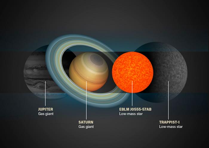 天文学家在其穿过三合星系统中较大的两颗恒星,阻挡了部分光芒时,才发现了这颗袖珍的恒星EBLM J0555-57Ab。研究人员利用这种凌星现象也发现了很多太阳系外