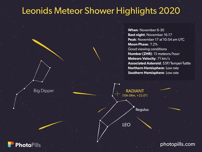 2020年11月17日狮子座流星雨极大期