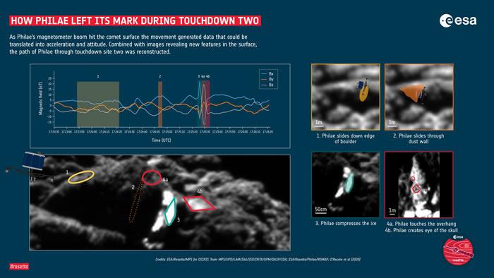"""首次识别出菲莱着陆器在彗星67P/丘留莫夫-格拉西缅科表面的第二个着陆点""""颅顶脊"""""""