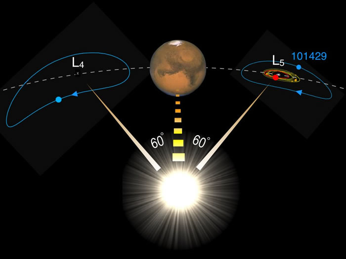 火星同伴--小行星(101429)1998 VF31可能是月球的替身