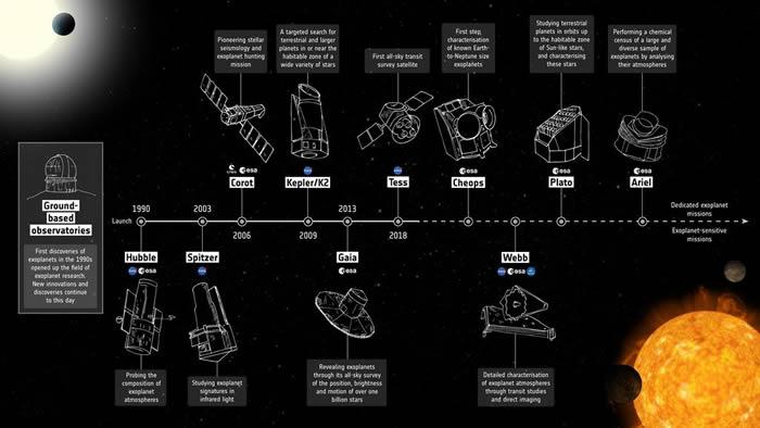 欧空局(ESA)批准执行大气遥感红外系外行星大调查(Ariel)任务