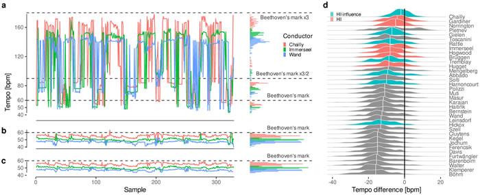 《PLOS ONE》:大数据分析路德维希·凡·贝多芬所用的音乐节拍器的奥秘