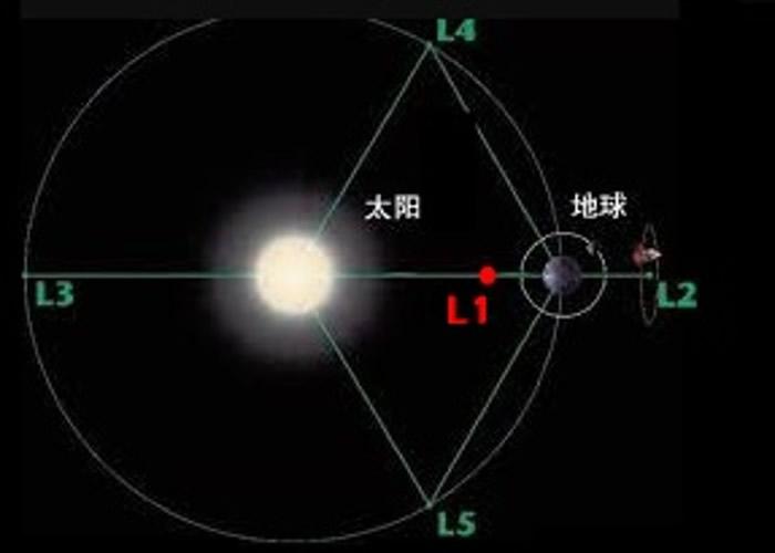 中国嫦娥五号轨道器启程飞往距离地球约150万公里的日地拉格朗日L1点
