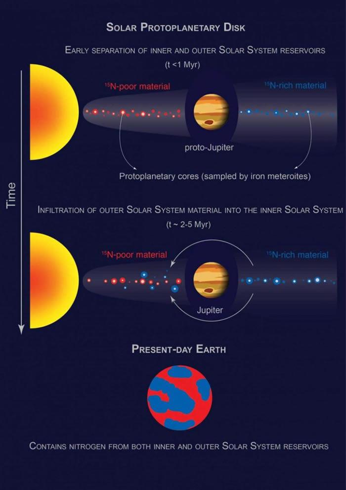 《自然·天文学》杂志:地球大部分氮或源于内太阳系原行星尘埃盘