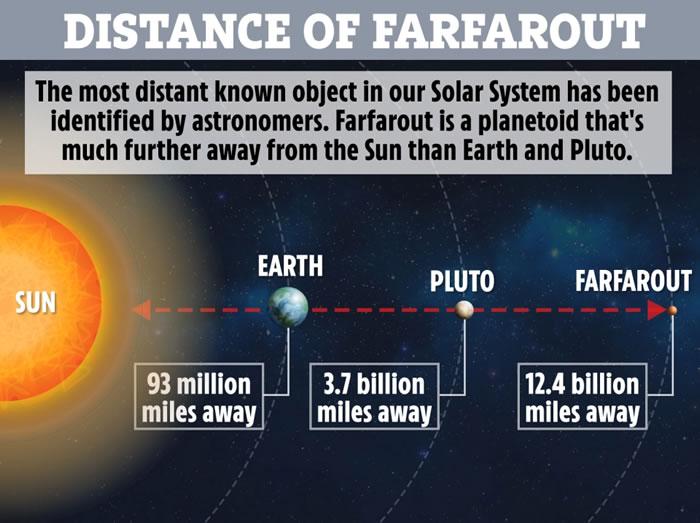 2018年AG37正式被确认太阳系中目前最遥远的已知天体 命名为Farfarout