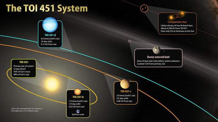 发现三颗比地球还大的热行星 围绕年轻恒星TOI 451运行