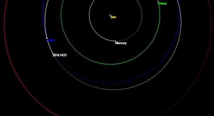 中国选择了俄罗斯仪器用于小行星2016HO3探测任务