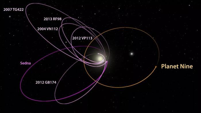 """天文学家对太阳系神秘的""""九号行星""""存在的可能性提出质疑"""