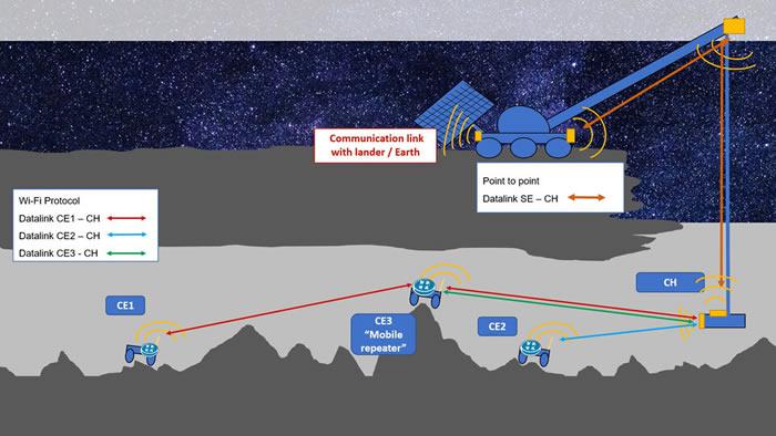 欧洲航天局(ESA)就探索月球洞穴提出想法