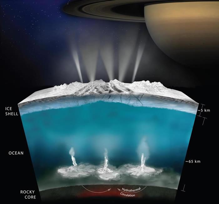 美国西南研究所研究认为木卫二等有地下海洋的世界可能更有利于生命的存在