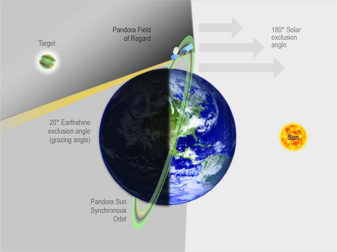 """美国宇航局""""潘多拉""""SmallSats小型卫星任务帮助解读银河系中遥远世界的大气层之谜"""