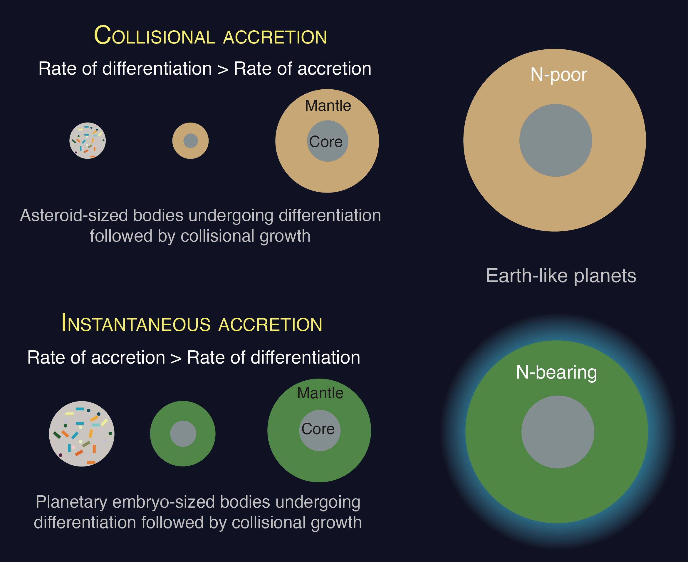 行星上的生命前景不仅取决于它在哪里形成 还取决于如何形成
