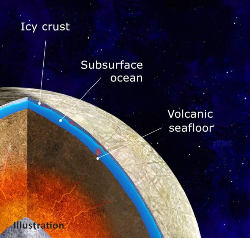 木星的卫星欧罗巴(木卫二)海底可能有活火山