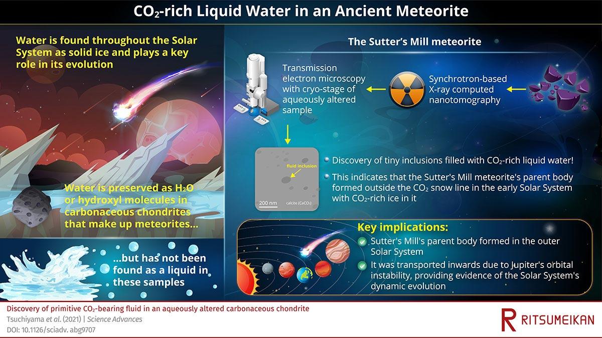研究人员在形成于46亿年前的小行星陨石内发现富含二氧化碳的液体水
