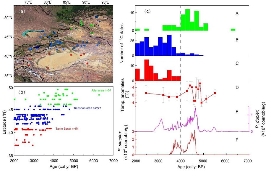 兰州大学新研究对盘星藻作为古生态指标的未来应用具有重要意义