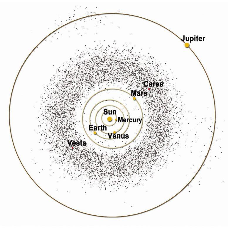 深入了解太阳系的小行星