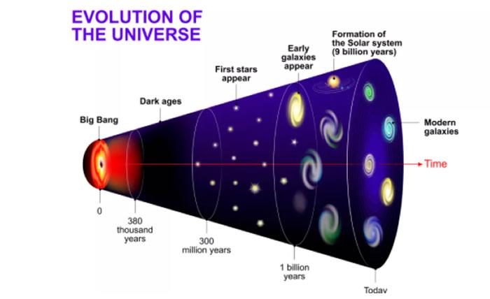 我们可以看到并研究的宇宙中会有多少原子