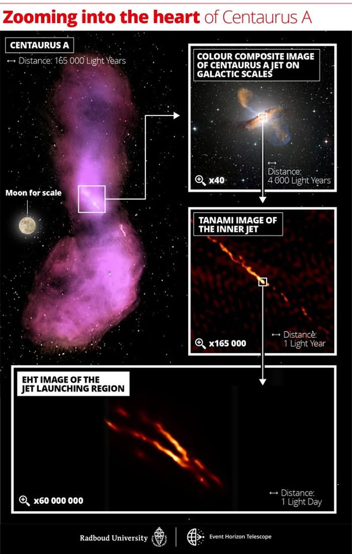 事件视界望远镜(EHT)拍摄到一个超大质量黑洞发出的射电射流的特写图像