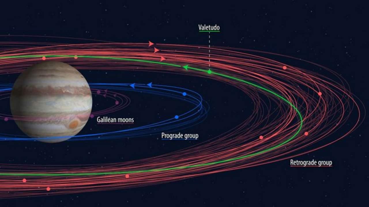 业余天文学家Kai Ly发现一颗新的木星卫星 暂时命名为EJC0061