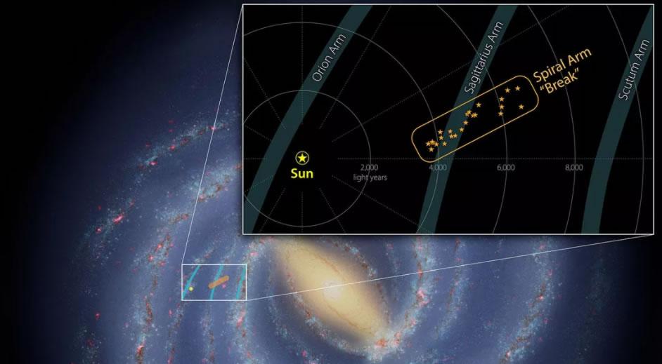 新研究显示银河系一个小旋臂上有