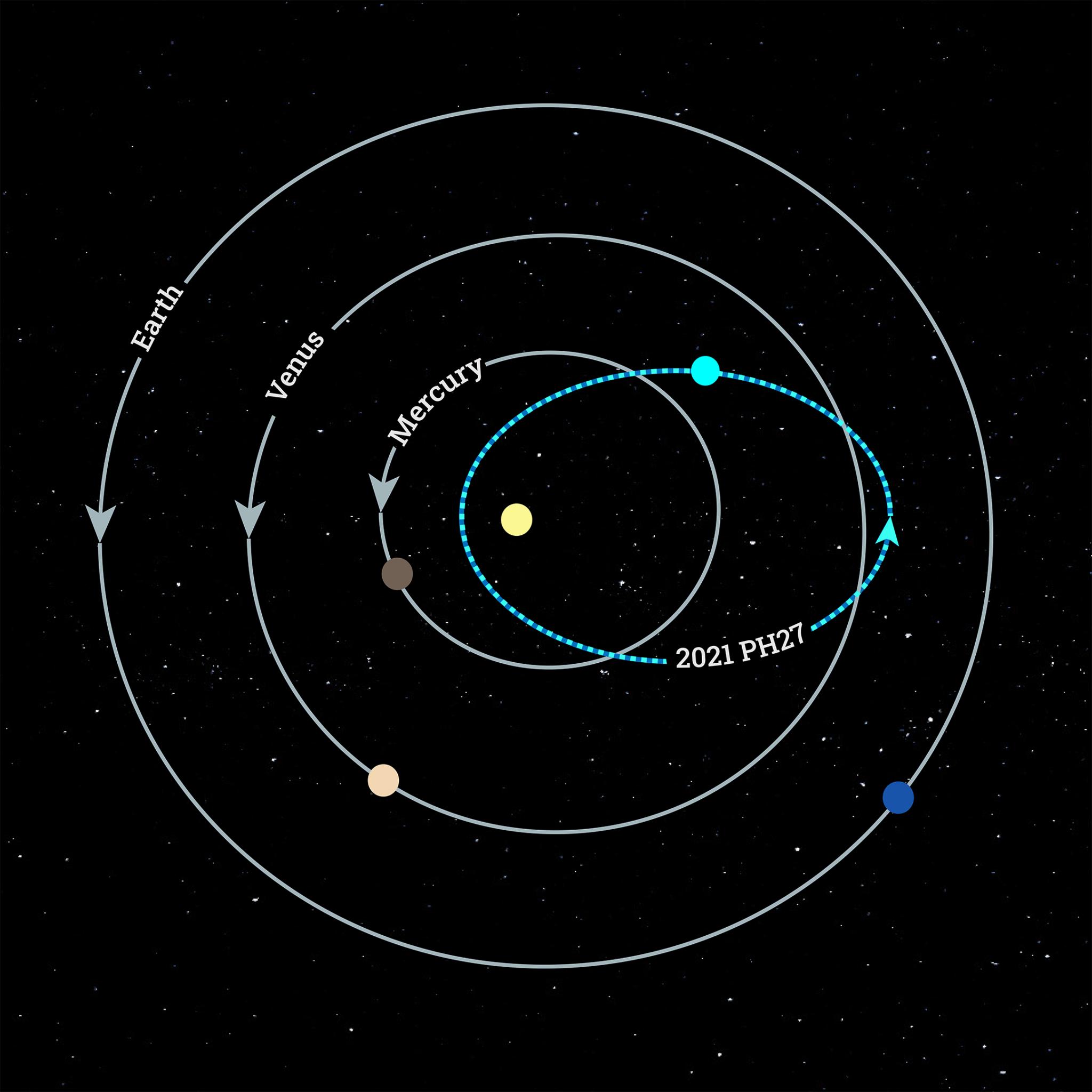 一颗只用113天绕太阳公转的小行星2021 PH27