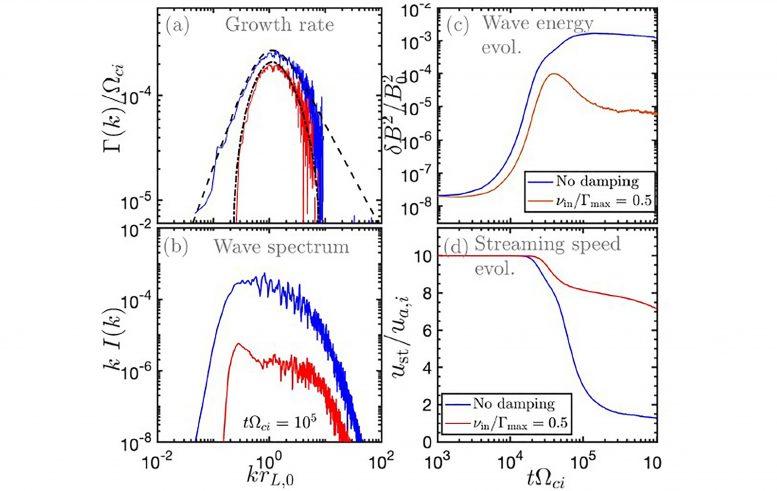 来自超新星遗迹和脉冲星的快速宇宙射线对银河系动力学的影响可能比已知的要大得多