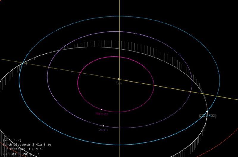 今年以来距离地球最近的一颗小行星2021 RS2擦肩而过