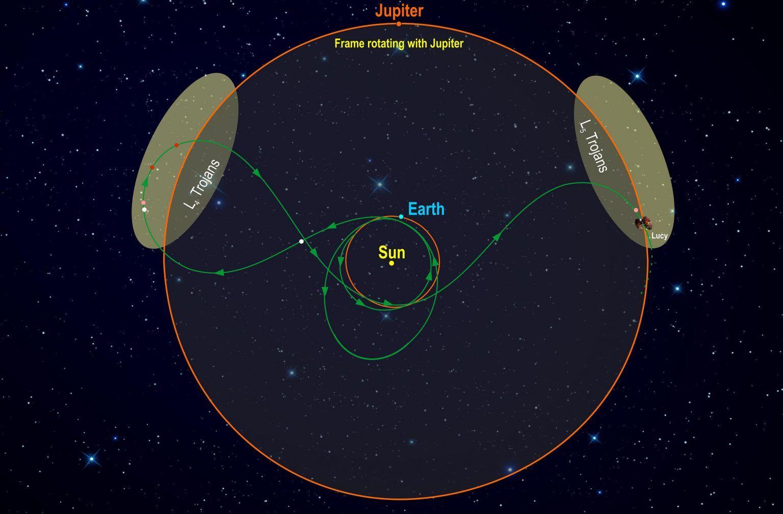 """美国宇航局""""露西""""号将是第一个研究特洛伊小行星群的太空任务"""